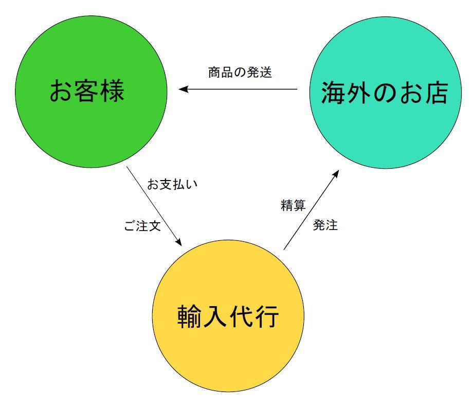 個人輸入概念図